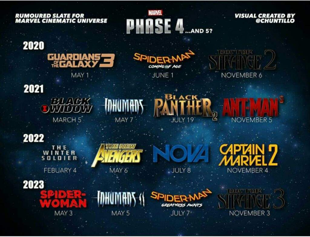 All The Characters Who Are Active Development After Avengers